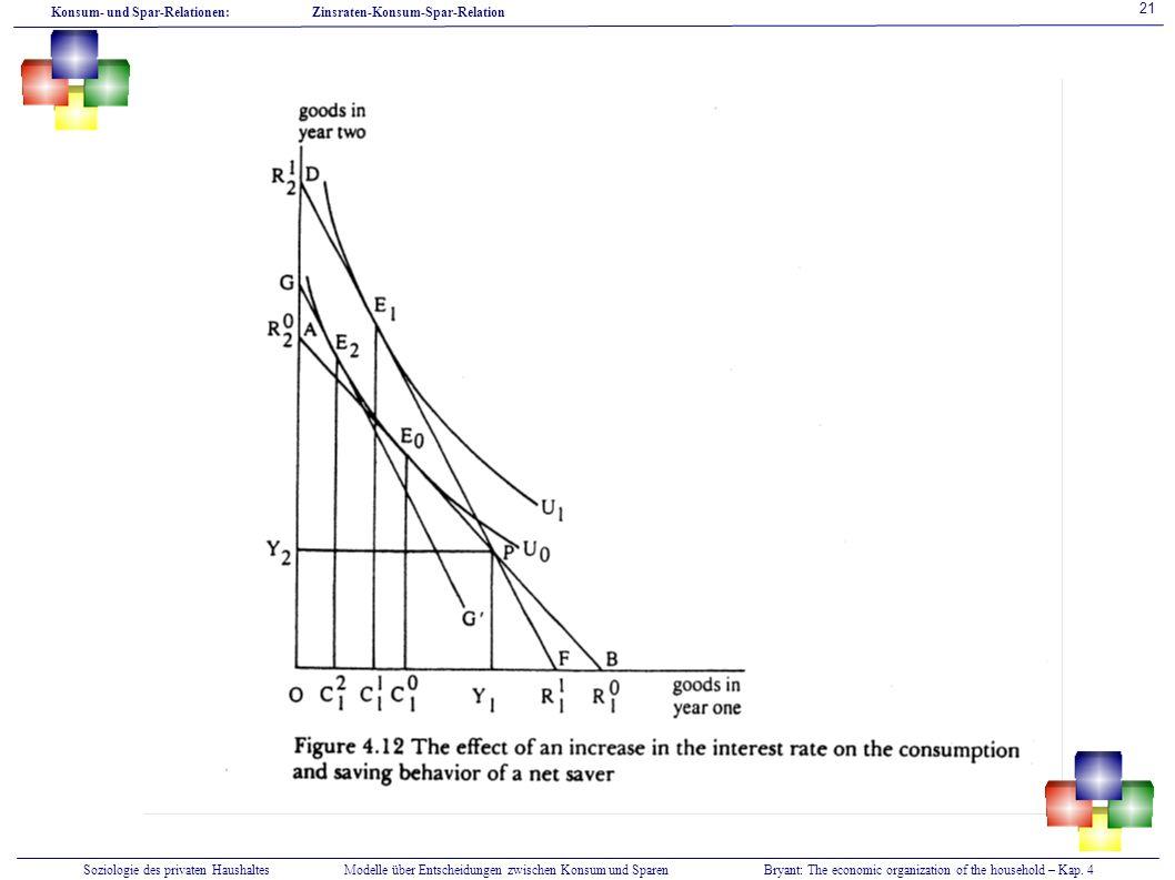 Soziologie des privaten HaushaltesModelle über Entscheidungen zwischen Konsum und SparenBryant: The economic organization of the household – Kap. 4 Ko