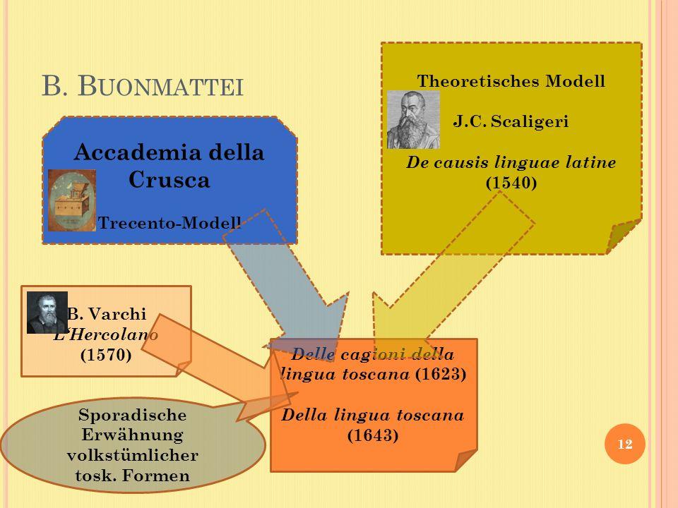 B. B UONMATTEI 12 Delle cagioni della lingua toscana (1623) Della lingua toscana (1643) Accademia della Crusca Trecento-Modell Theoretisches Modell J.