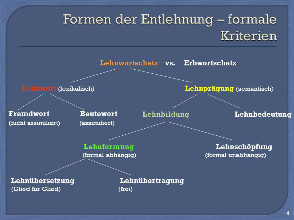 4 Lehnwortschatz vs. Erbwortschatz Lehnwort (lexikalisch) Lehnprägung (semantisch) Fremdwort Beutewort (nicht assimiliert) (assimiliert) Lehnbildung L