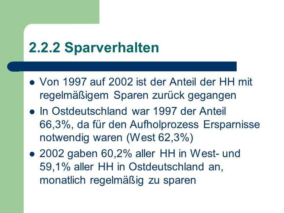 2.2.2 Sparverhalten Von 1997 auf 2002 ist der Anteil der HH mit regelmäßigem Sparen zurück gegangen In Ostdeutschland war 1997 der Anteil 66,3%, da fü