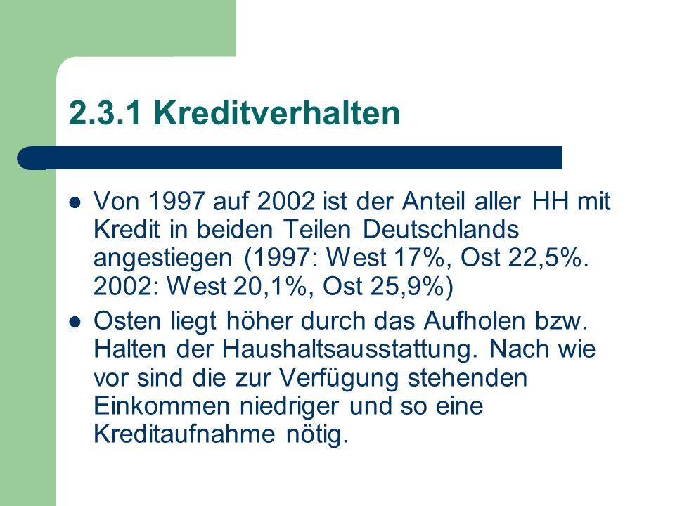2.3.1 Kreditverhalten Von 1997 auf 2002 ist der Anteil aller HH mit Kredit in beiden Teilen Deutschlands angestiegen (1997: West 17%, Ost 22,5%. 2002: