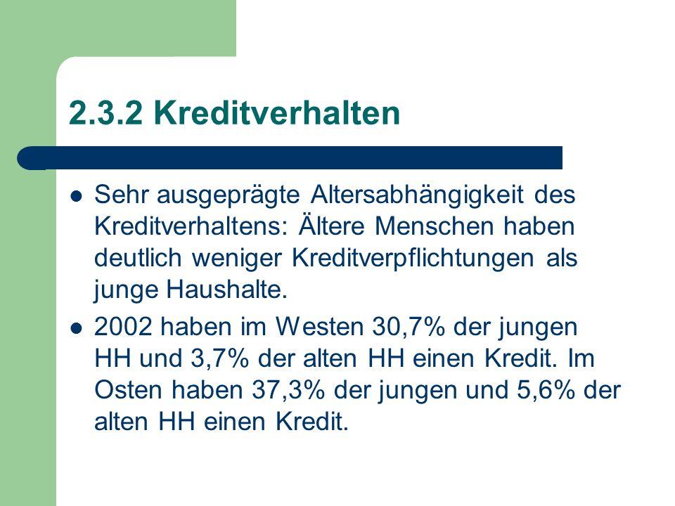 2.3.2 Kreditverhalten Sehr ausgeprägte Altersabhängigkeit des Kreditverhaltens: Ältere Menschen haben deutlich weniger Kreditverpflichtungen als junge