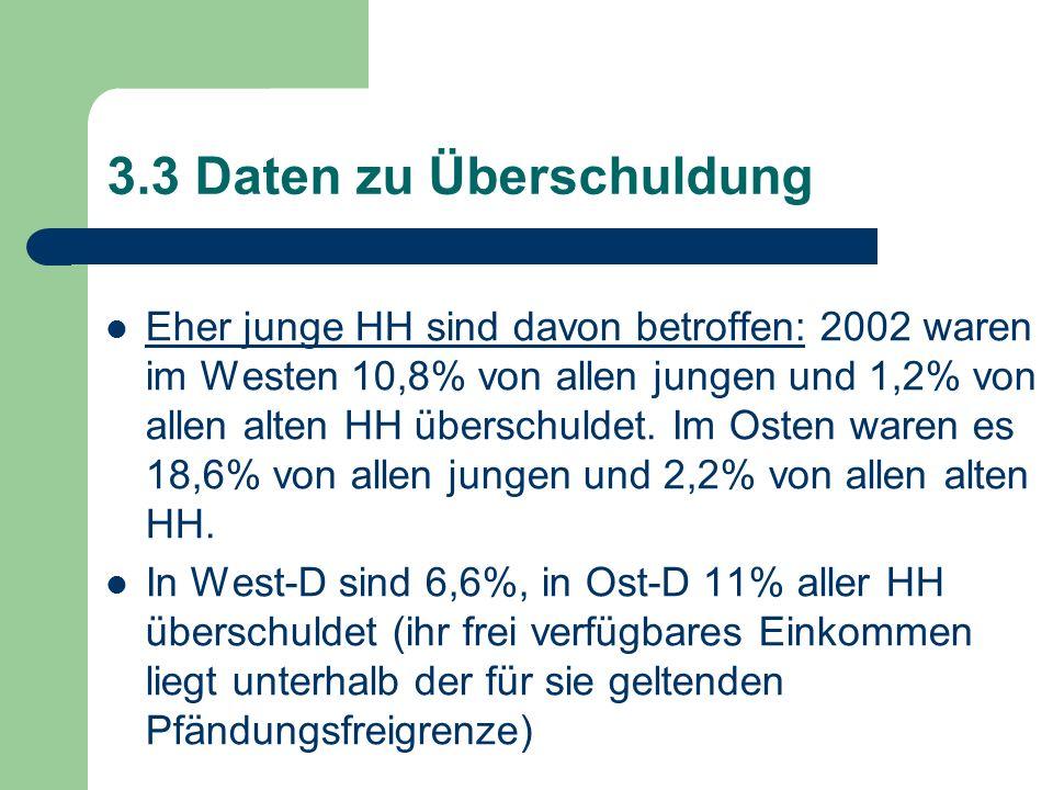 3.3 Daten zu Überschuldung Eher junge HH sind davon betroffen: 2002 waren im Westen 10,8% von allen jungen und 1,2% von allen alten HH überschuldet. I