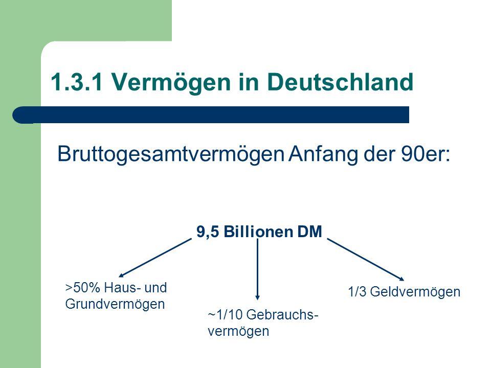 1.3.1 Vermögen in Deutschland Bruttogesamtvermögen Anfang der 90er: 9,5 Billionen DM >50% Haus- und Grundvermögen ~1/10 Gebrauchs- vermögen 1/3 Geldve