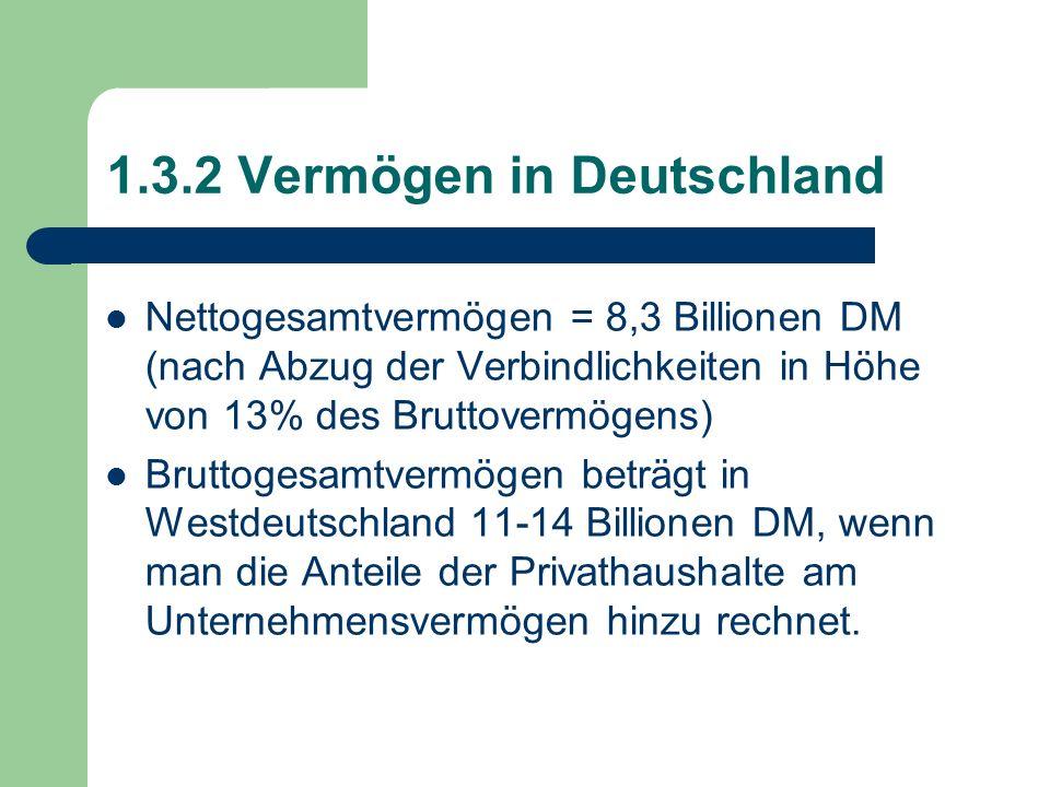 1.3.2 Vermögen in Deutschland Nettogesamtvermögen = 8,3 Billionen DM (nach Abzug der Verbindlichkeiten in Höhe von 13% des Bruttovermögens) Bruttogesa