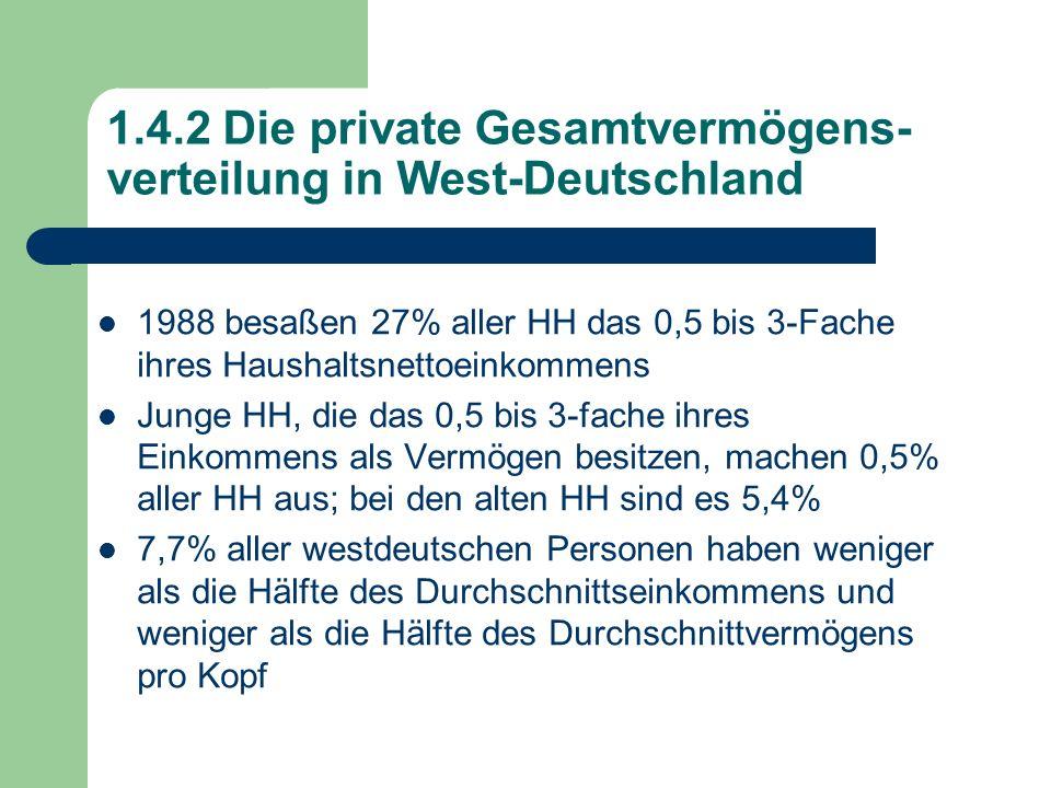 1.4.2 Die private Gesamtvermögens- verteilung in West-Deutschland 1988 besaßen 27% aller HH das 0,5 bis 3-Fache ihres Haushaltsnettoeinkommens Junge H