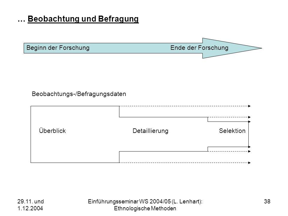 29.11. und 1.12.2004 Einführungsseminar WS 2004/05 (L. Lenhart): Ethnologische Methoden 38 … Beobachtung und Befragung Beginn der Forschung Ende der F