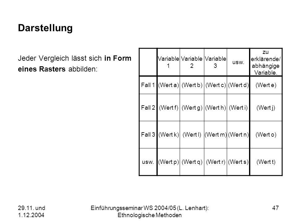 29.11. und 1.12.2004 Einführungsseminar WS 2004/05 (L. Lenhart): Ethnologische Methoden 47 Darstellung Jeder Vergleich lässt sich in Form eines Raster