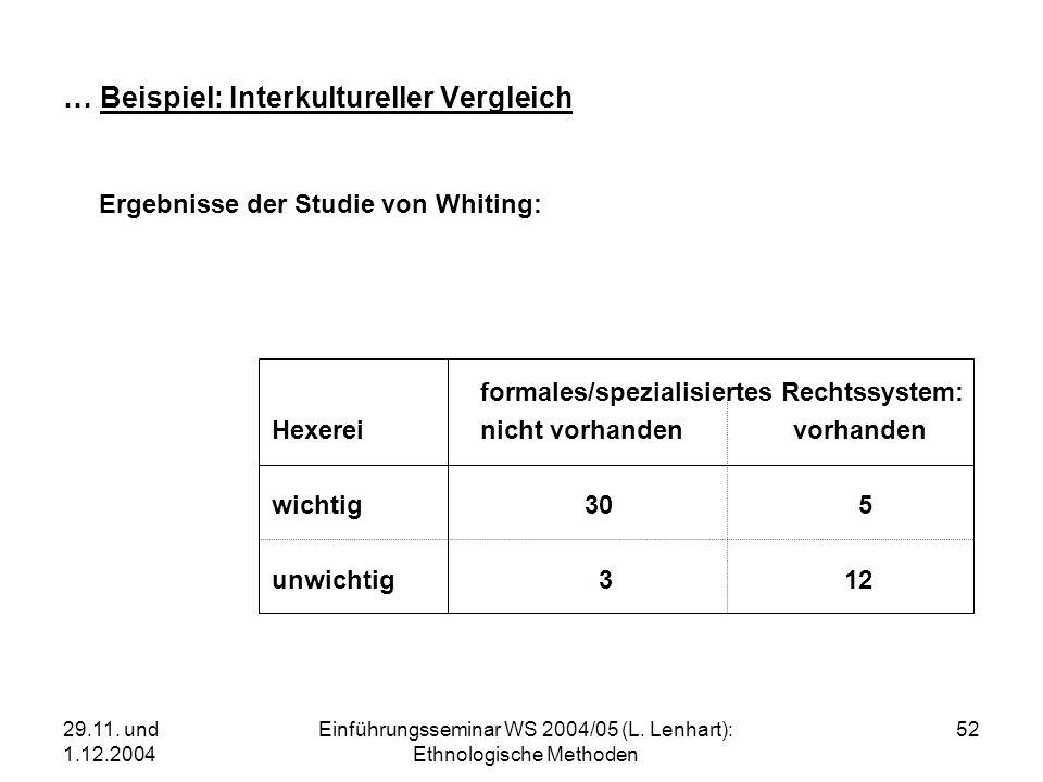 29.11. und 1.12.2004 Einführungsseminar WS 2004/05 (L. Lenhart): Ethnologische Methoden 52 … Beispiel: Interkultureller Vergleich Ergebnisse der Studi