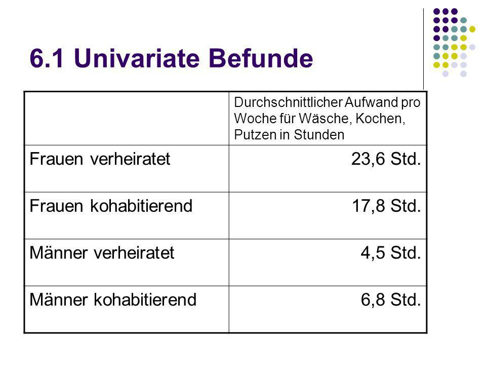 6.1 Univariate Befunde Durchschnittlicher Aufwand pro Woche für Wäsche, Kochen, Putzen in Stunden Frauen verheiratet23,6 Std. Frauen kohabitierend17,8