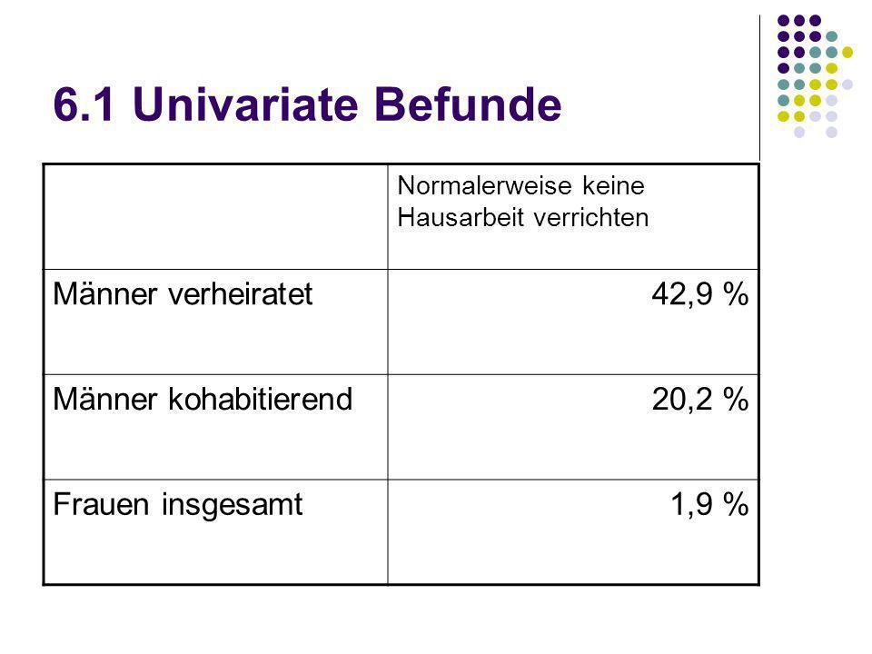 6.1 Univariate Befunde Normalerweise keine Hausarbeit verrichten Männer verheiratet42,9 % Männer kohabitierend20,2 % Frauen insgesamt1,9 %