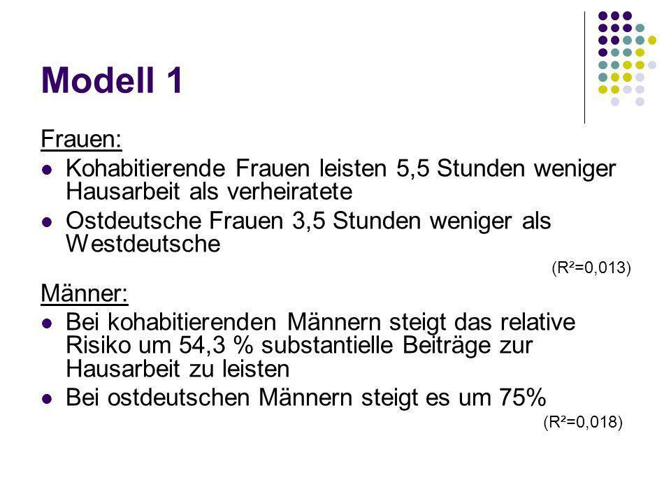 Modell 1 Frauen: Kohabitierende Frauen leisten 5,5 Stunden weniger Hausarbeit als verheiratete Ostdeutsche Frauen 3,5 Stunden weniger als Westdeutsche