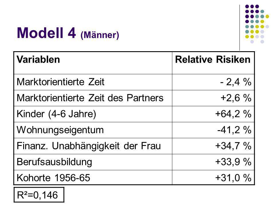 Modell 4 (Männer) VariablenRelative Risiken Marktorientierte Zeit- 2,4 % Marktorientierte Zeit des Partners+2,6 % Kinder (4-6 Jahre)+64,2 % Wohnungsei
