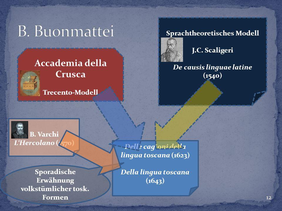 12 Delle cagioni della lingua toscana (1623) Della lingua toscana (1643) Accademia della Crusca Trecento-Modell Sprachtheoretisches Modell J.C. Scalig