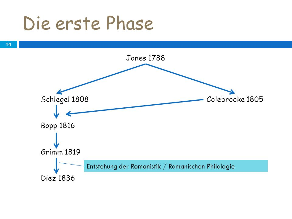 Die erste Phase 14 Jones 1788 Colebrooke 1805Schlegel 1808 Bopp 1816 Grimm 1819 Diez 1836 Entstehung der Romanistik / Romanischen Philologie