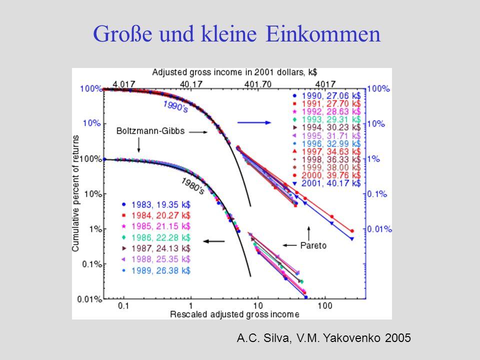Große und kleine Einkommen A.C. Silva, V.M. Yakovenko 2005