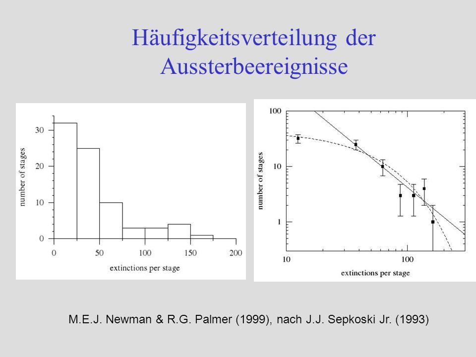 Häufigkeitsverteilung der Aussterbeereignisse M.E.J. Newman & R.G. Palmer (1999), nach J.J. Sepkoski Jr. (1993)
