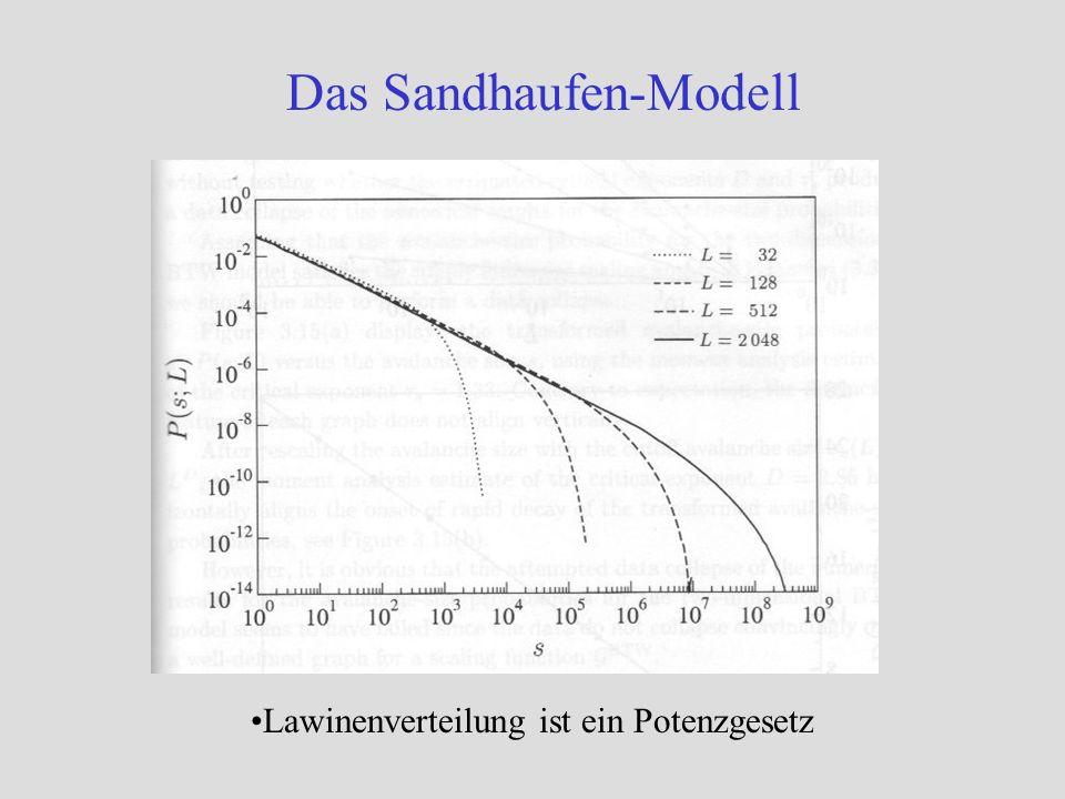 Das Sandhaufen-Modell Lawinenverteilung ist ein Potenzgesetz