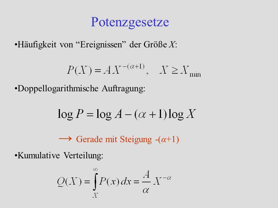 Zipf-Plot Ordne N Ereignisse X 1,…,X N ihrer Größe nach: Trage dann X r gegen den Rang r auf, so gilt für große N Für die Größenverteilung von Städten ist der Exponent