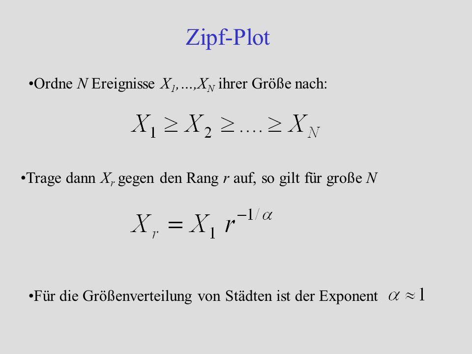 Zipf-Plot Ordne N Ereignisse X 1,…,X N ihrer Größe nach: Trage dann X r gegen den Rang r auf, so gilt für große N Für die Größenverteilung von Städten