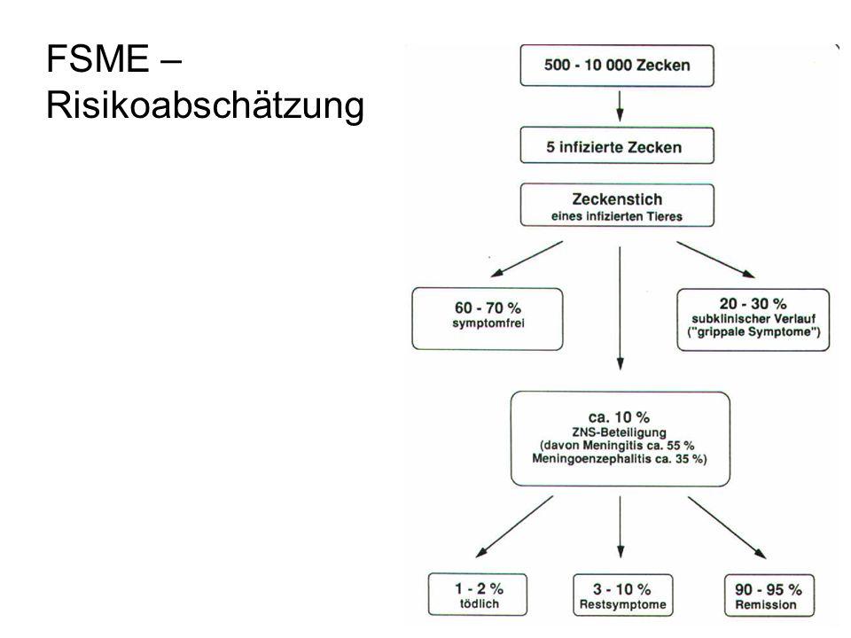 FSME – Risikoabschätzung