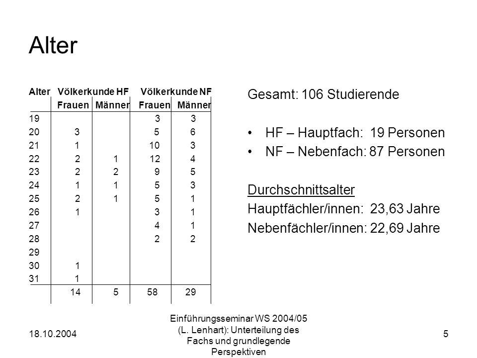 18.10.2004 Einführungsseminar WS 2004/05 (L. Lenhart): Unterteilung des Fachs und grundlegende Perspektiven 5 Alter Alter Völkerkunde HF Völkerkunde N