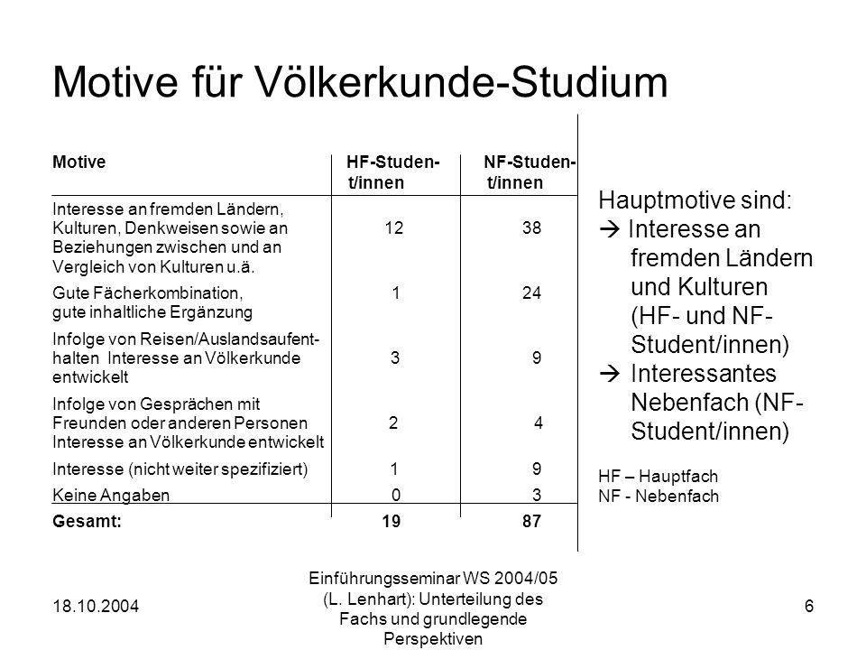 18.10.2004 Einführungsseminar WS 2004/05 (L. Lenhart): Unterteilung des Fachs und grundlegende Perspektiven 6 Motive für Völkerkunde-Studium Motive HF