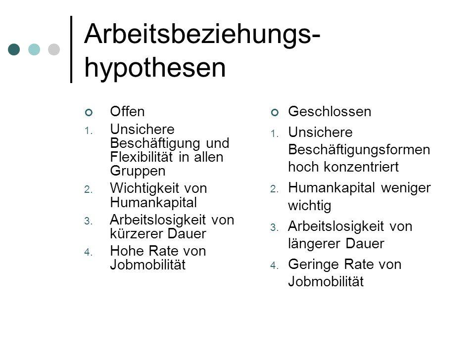 Arbeitsbeziehungs- hypothesen Offen 1. Unsichere Beschäftigung und Flexibilität in allen Gruppen 2. Wichtigkeit von Humankapital 3. Arbeitslosigkeit v
