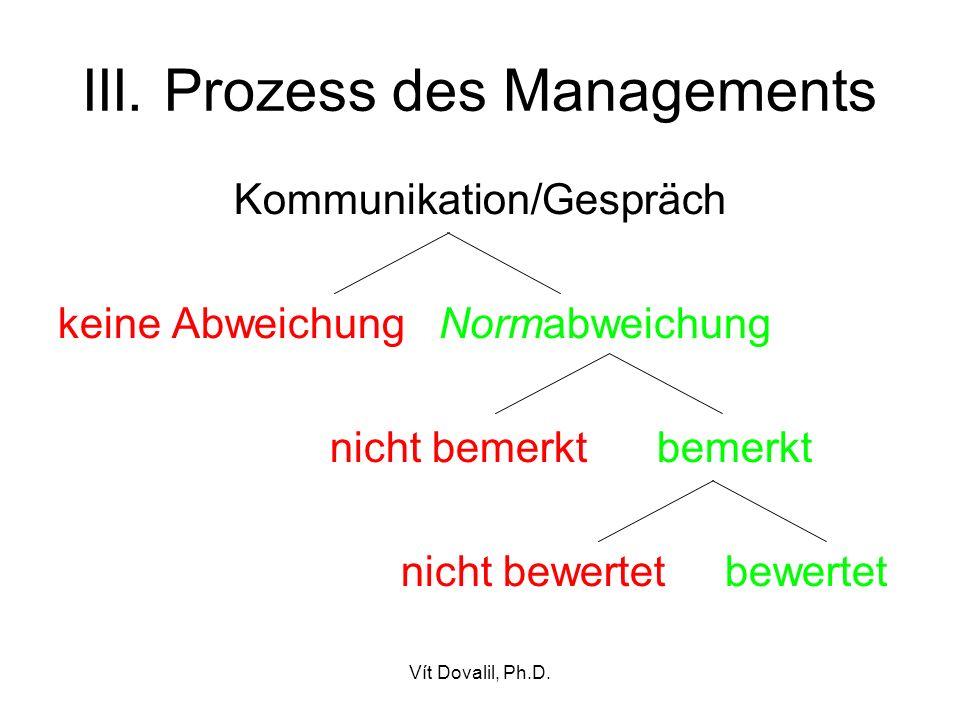 Vít Dovalil, Ph.D. III. Prozess des Managements Kommunikation/Gespräch keine Abweichung Normabweichung nicht bemerkt bemerkt nicht bewertet bewertet