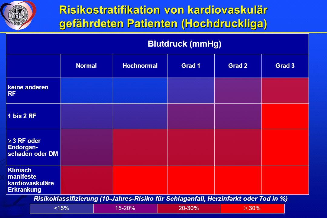 Risikostratifikation von kardiovaskulär gefährdeten Patienten (Hochdruckliga) Blutdruck (mmHg) NormalHochnormalGrad 1Grad 2Grad 3 keine anderen RF 1 bis 2 RF 3 RF oder Endorgan- schäden oder DM Klinisch manifeste kardiovaskuläre Erkrankung Risikoklassifizierung (10-Jahres-Risiko für Schlaganfall, Herzinfarkt oder Tod in %) 30% 20-30%15-20%<15%
