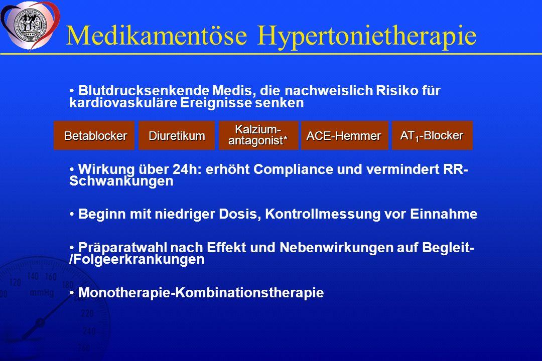 Medikamentöse Hypertonietherapie Blutdrucksenkende Medis, die nachweislich Risiko für kardiovaskuläre Ereignisse senken Wirkung über 24h: erhöht Compliance und vermindert RR- Schwankungen Beginn mit niedriger Dosis, Kontrollmessung vor Einnahme Präparatwahl nach Effekt und Nebenwirkungen auf Begleit- /Folgeerkrankungen Monotherapie-Kombinationstherapie BetablockerDiuretikum Kalzium- antagonist* ACE-Hemmer AT 1 -Blocker