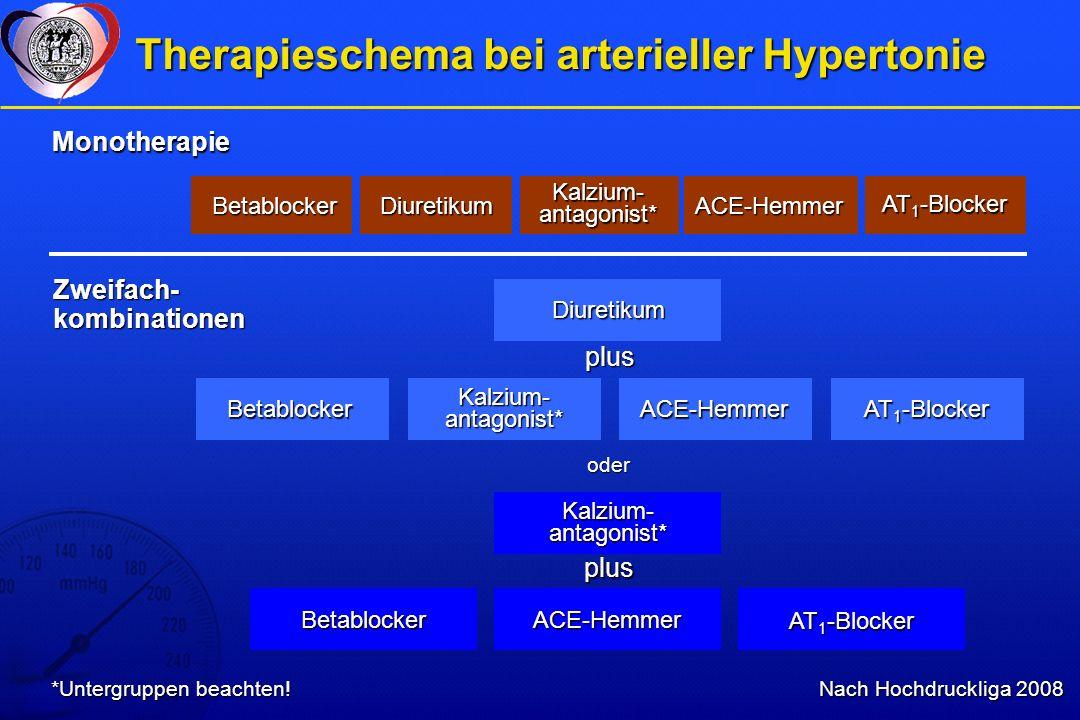 Therapieschema bei arterieller Hypertonie Nach Hochdruckliga 2008 BetablockerDiuretikum Kalzium- antagonist* BetablockerACE-Hemmer BetablockerACE-Hemmer Monotherapie Zweifach- kombinationen Kalzium- antagonist* oder plus plus AT 1 -Blocker Diuretikum ACE-Hemmer *Untergruppen beachten!