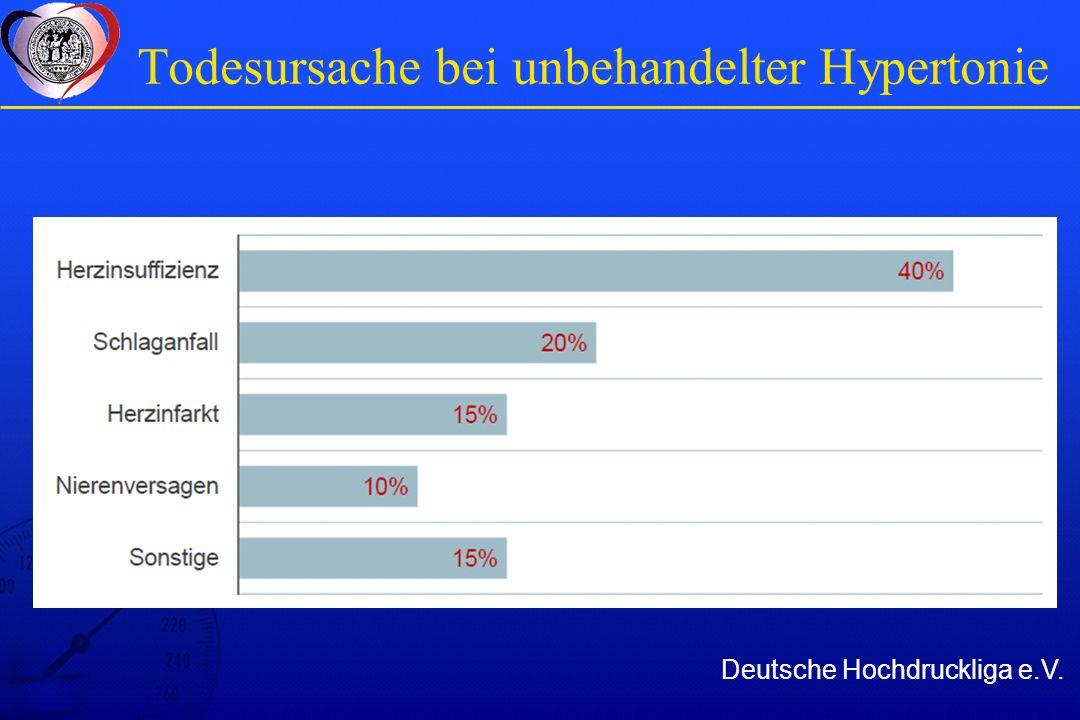 KHK Sterblichkeit abhängig von systol. Blutdruck Deutsche Hochdruckliga e.V.