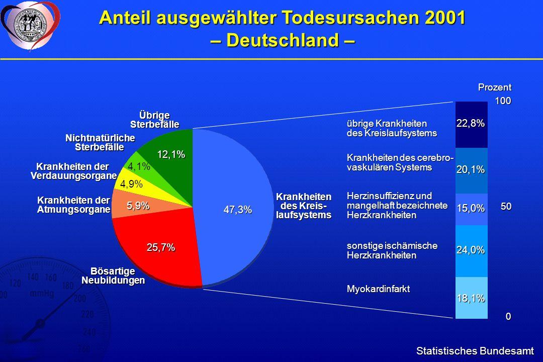 Lebenserwartung abhängig vom Blutdruck Deutsche Hochdruckliga e.V.