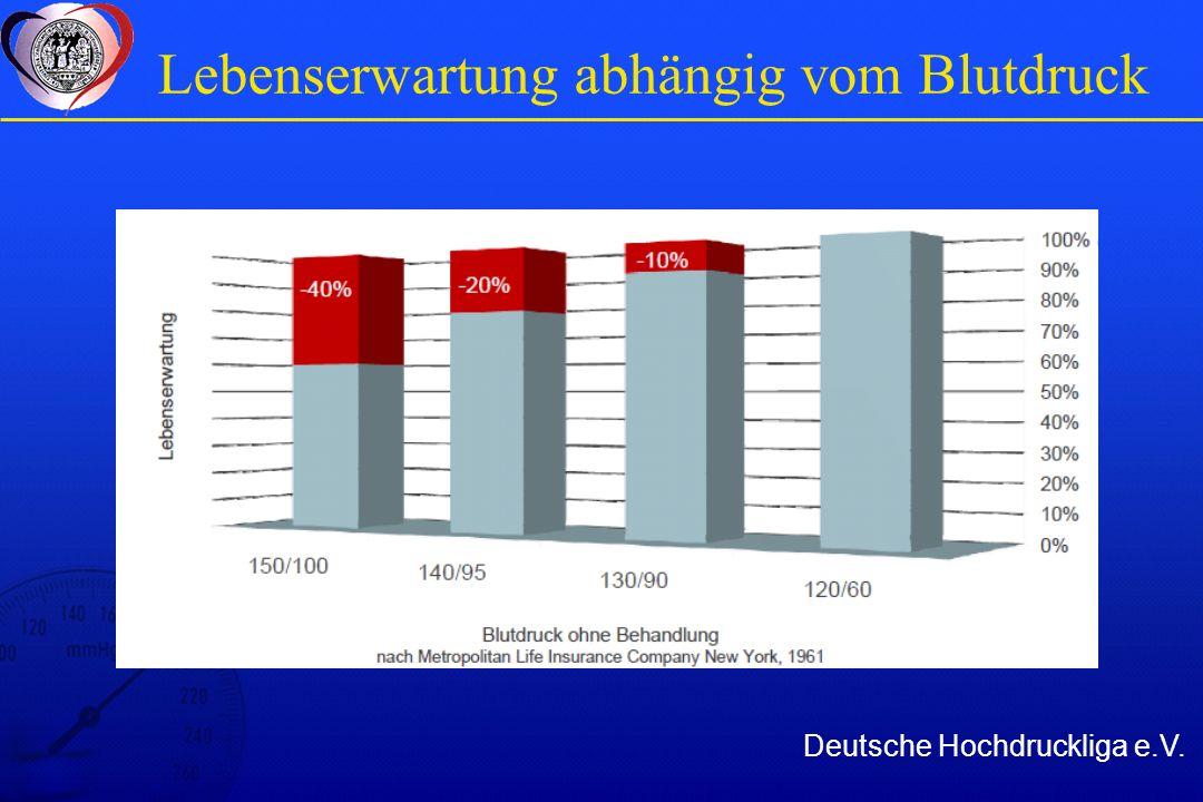 Mit Hypertoniebehandlung Deutsche Hochdruckliga e.V.
