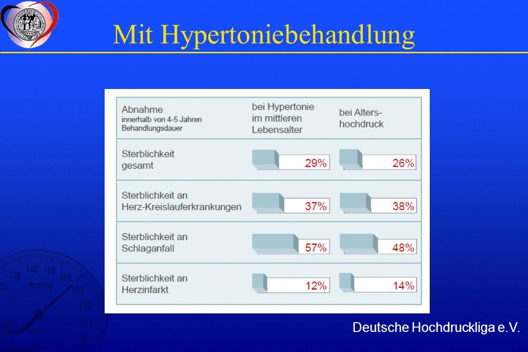 Blutdruckgrenzen für den Beginn einer Hochdrucktherapie ( 130/80) Nierenerkrankungen ( 125/75) Proteinurie >1 g/Tag 130/80 130/80Diabetes 140/90 140/90 Diastolische ± systolische Hypertonie Beginn SBP / DBP mmHg Parameter
