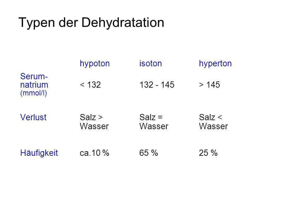 Typen der Dehydratation hypoton isotonhyperton Serum- natrium 145 (mmol/l) VerlustSalz >Salz =Salz < WasserWasserWasser Häufigkeit ca.10 %65 %25 %