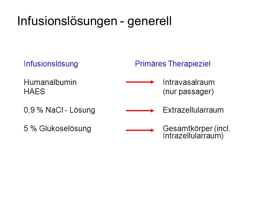 Infusionslösungen - generell InfusionslösungPrimäres Therapieziel HumanalbuminIntravasalraum HAES(nur passager) 0,9 % NaCl - LösungExtrazellularraum 5