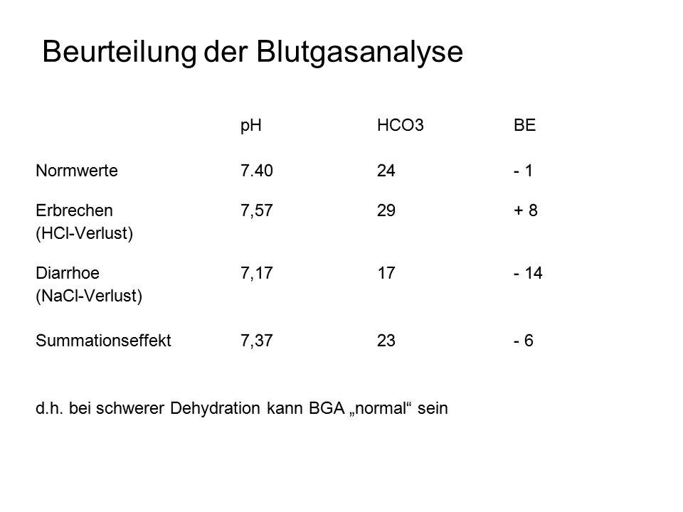 Beurteilung der Blutgasanalyse pHHCO3BE Normwerte7.4024 - 1 Erbrechen7,5729+ 8 (HCl-Verlust) Diarrhoe7,1717- 14 (NaCl-Verlust) Summationseffekt7,3723-