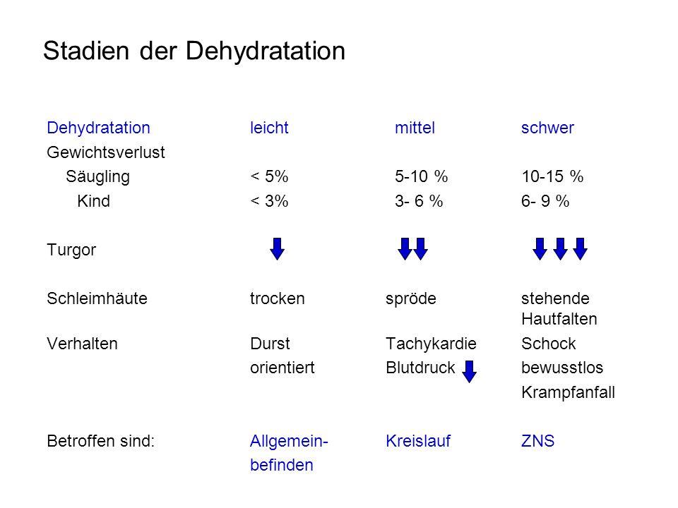 Stadien der Dehydratation Dehydratationleicht mittelschwer Gewichtsverlust Säugling< 5% 5-10 %10-15 % Kind < 3% 3- 6 % 6- 9 % Turgor Schleimhäutetrock