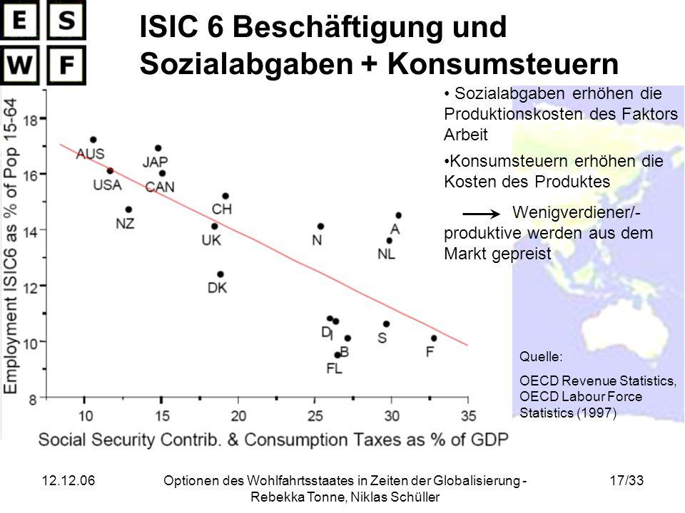 12.12.06Optionen des Wohlfahrtsstaates in Zeiten der Globalisierung - Rebekka Tonne, Niklas Schüller 17/33 ISIC 6 Beschäftigung und Sozialabgaben + Ko