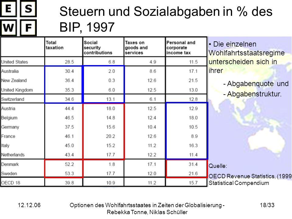 12.12.06Optionen des Wohlfahrtsstaates in Zeiten der Globalisierung - Rebekka Tonne, Niklas Schüller 18/33 Steuern und Sozialabgaben in % des BIP, 199