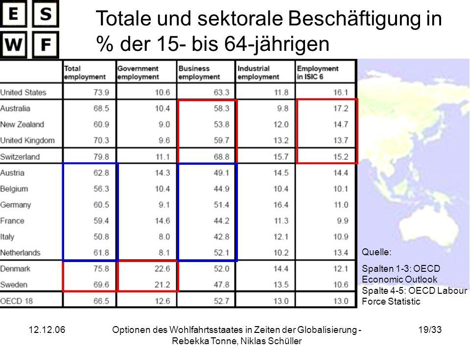 12.12.06Optionen des Wohlfahrtsstaates in Zeiten der Globalisierung - Rebekka Tonne, Niklas Schüller 19/33 Totale und sektorale Beschäftigung in % der