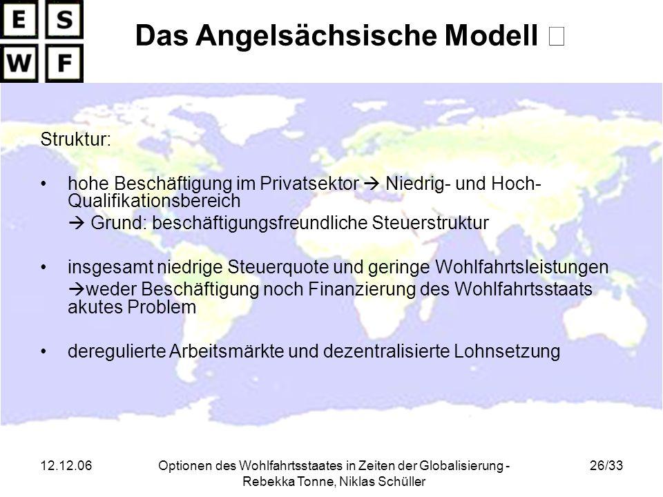 12.12.06Optionen des Wohlfahrtsstaates in Zeiten der Globalisierung - Rebekka Tonne, Niklas Schüller 26/33 Das Angelsächsische Modell Struktur: hohe B