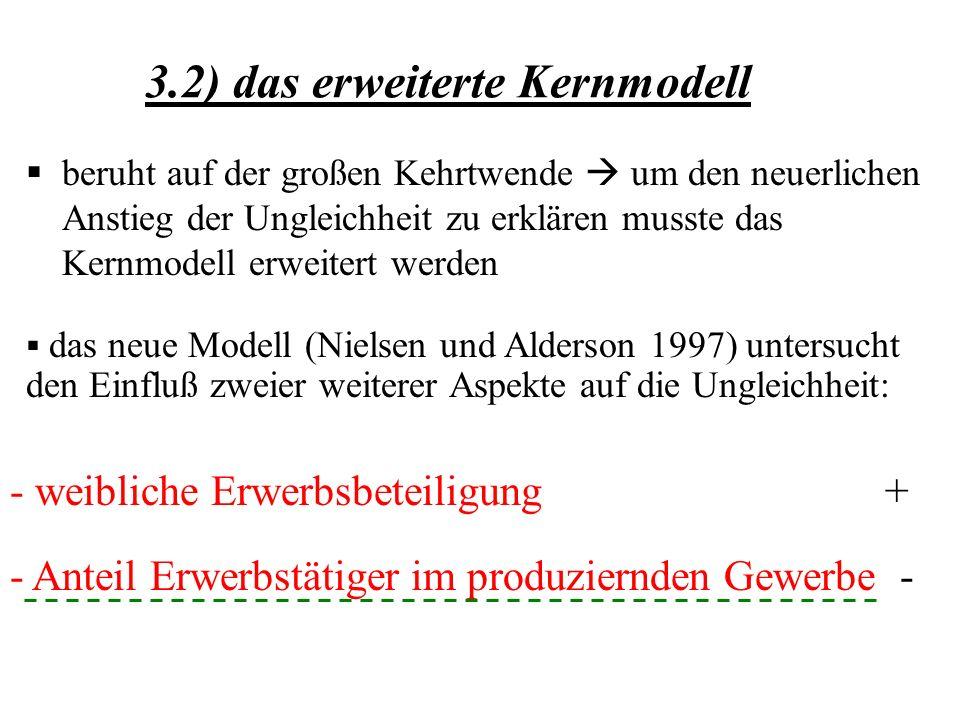 3.2) das erweiterte Kernmodell beruht auf der großen Kehrtwende um den neuerlichen Anstieg der Ungleichheit zu erklären musste das Kernmodell erweitert werden das neue Modell (Nielsen und Alderson 1997) untersucht den Einfluß zweier weiterer Aspekte auf die Ungleichheit: - weibliche Erwerbsbeteiligung + - Anteil Erwerbstätiger im produziernden Gewerbe -