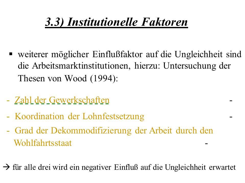 3.3) Institutionelle Faktoren weiterer möglicher Einflußfaktor auf die Ungleichheit sind die Arbeitsmarktinstitutionen, hierzu: Untersuchung der Thesen von Wood (1994): - Zahl der Gewerkschaften - - Koordination der Lohnfestsetzung - - Grad der Dekommodifizierung der Arbeit durch den Wohlfahrtsstaat - für alle drei wird ein negativer Einfluß auf die Ungleichheit erwartet