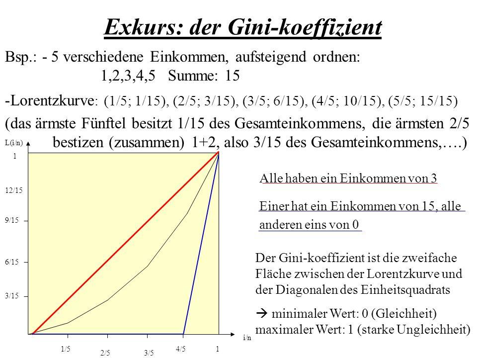 Wie stark ist der Einfluß der einzelnen Variablen.