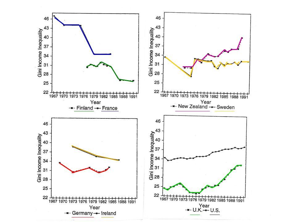 Neuere Trends der Einkommensungleichheit Kuznet`sche Kurve - Ungleichheit steht in kurvlinear umgekehrt u-förmiger Beziehung zur wirtschaftlichen Entwicklung Große Kehrtwende - Umgekehrt n-förmiger Zusammenhang, nach Kehrtwende nimmt die Ungleichheit wieder zu
