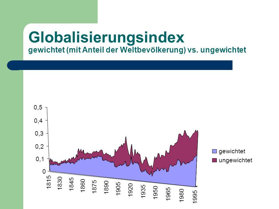 0 0,1 0,2 0,3 0,4 0,5 gewichtet ungewichtet Globalisierungsindex gewichtet (mit Anteil der Weltbevölkerung) vs. ungewichtet