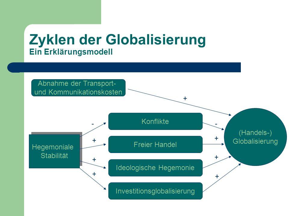 Zyklen der Globalisierung Ein Erklärungsmodell Abnahme der Transport- und Kommunikationskosten (Handels-) Globalisierung + Hegemoniale Stabilität Hege